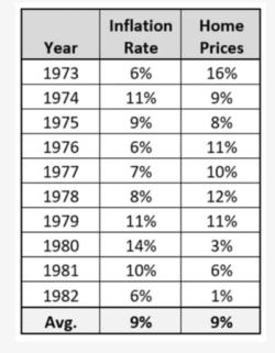 保護中: インフレ、金利と不動産市場の動向